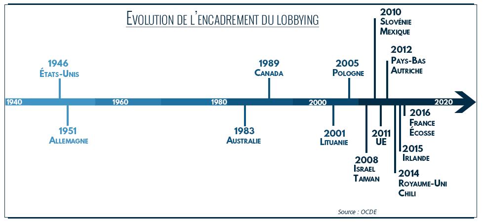 Un réseau européen des registres du lobbying en genèse